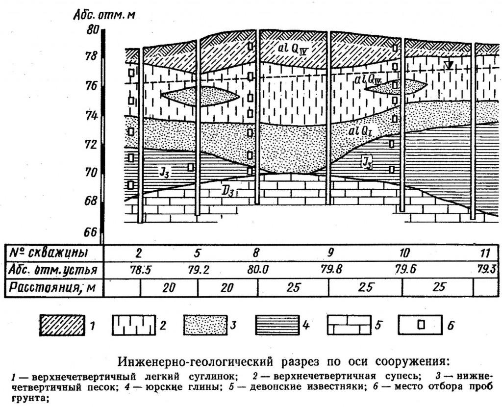 Инженерно-геологический разрез