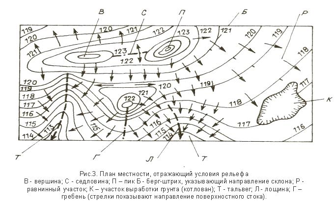 План местности, отражающий условия рельефа