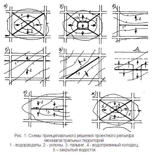 Принципмальные схемы