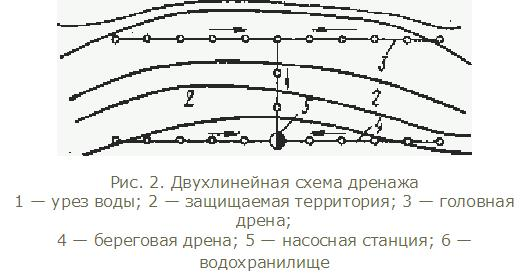 Двухлинейная схема дренажа