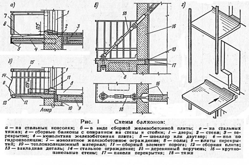 Схемы балконов Конструкции