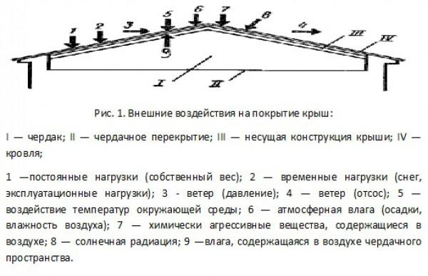Внешние воздействия на покрытие крыш