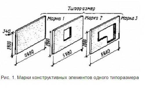 Марки конструктивных элементов одного типоразмера