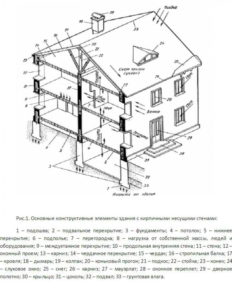 Структуры узлов комбинированных конструкций высотных зданий