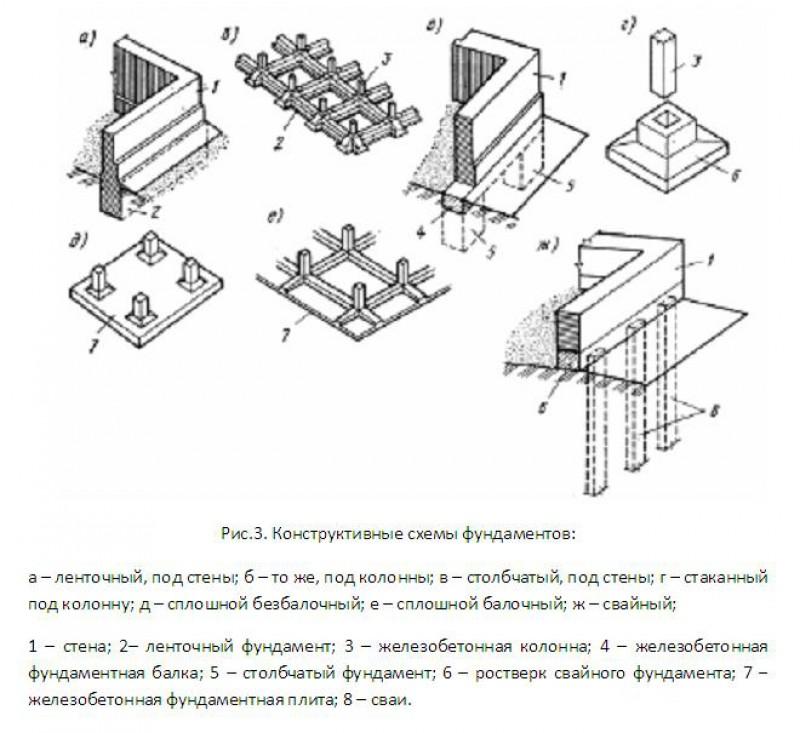 Конструктивные схемы фундаментов