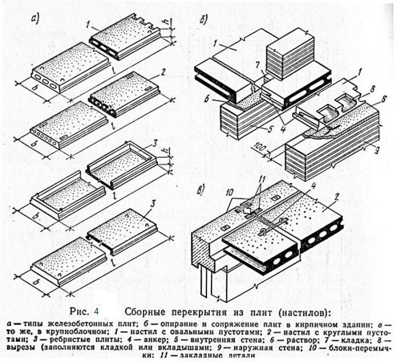 Железобетонные перекрытия история ступени железобетонные лс 15