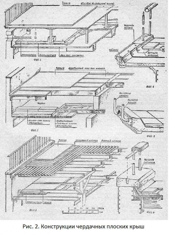 Конструкции чердачных плоских крыш