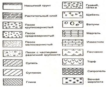 Условные обозначения грунтов