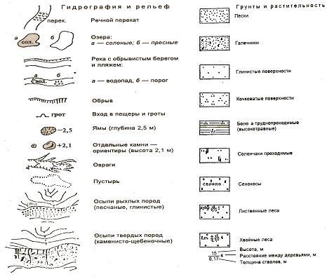 Условные обозначения геологических и гидрогеологических изысканий