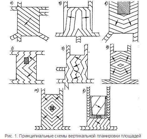 Принципиальные схемы вертикальной планировки площадей