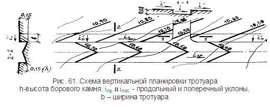 Схема вертикальной планировки тротуара