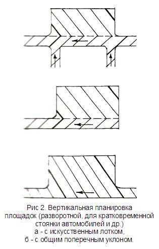Вертикальная планировка площадок