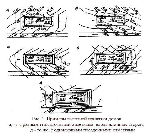 Примеры высотной привязки домов