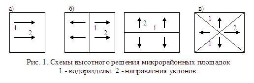 Схемы высотного решения микрорайонных площадок