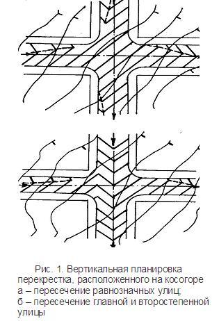 Вертикальная планировка перекрестка, расположенного на косогоре