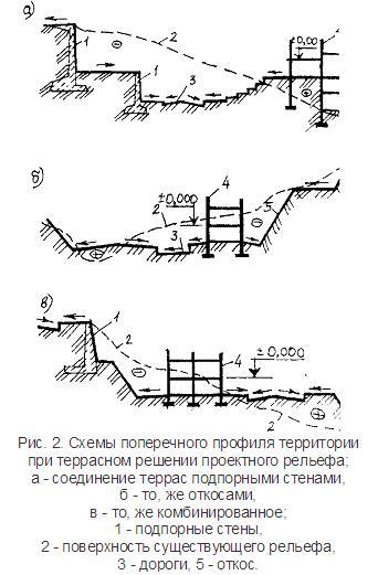 Схемы поперечного профиля территории