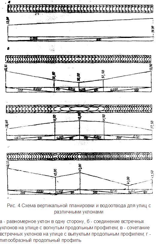 Схема вертикальной планировки и водоотвода для улиц с различными уклонами
