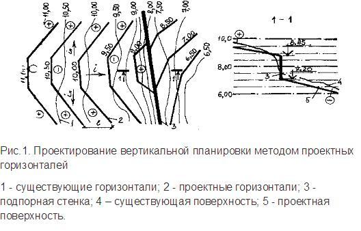 Проектирование вертикальной планировки методом проектных горизонталей