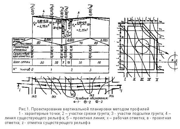 Проектирование вертикальной планировки методом профиле