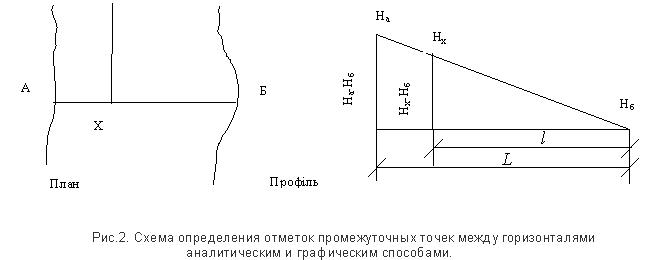 Проектирование вертикальной планировки