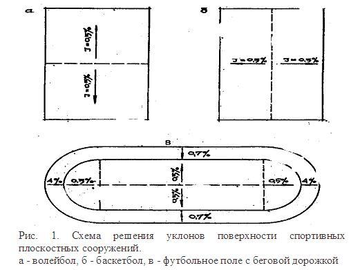 Схема решения уклонов поверхности спортивных плоскостных сооружений.