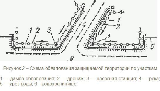 Схема обвалования защищаемой территории по участкам
