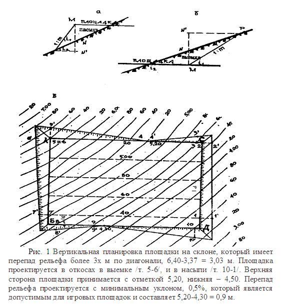 Вертикальная планировка площадки на склоне