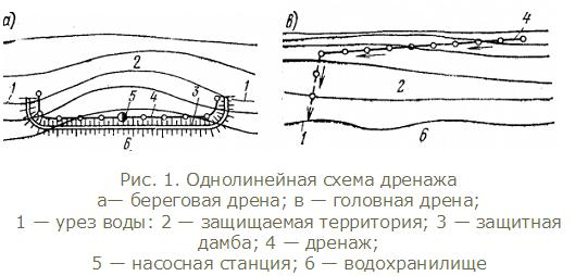 Однолинейная схема дренажа