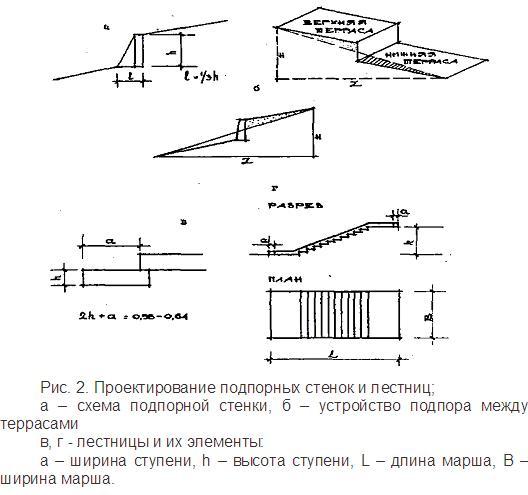 Проектирование подпорных стенок и лестниц