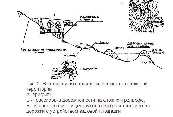 Вертикальная планировка элементов парковой территории