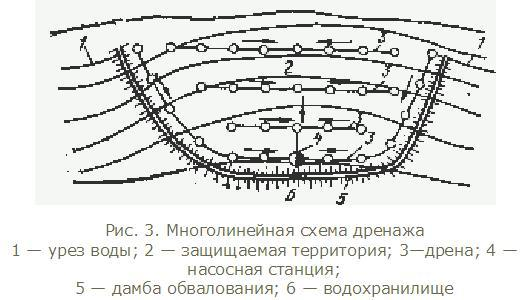 Многолинейная схема дренажа