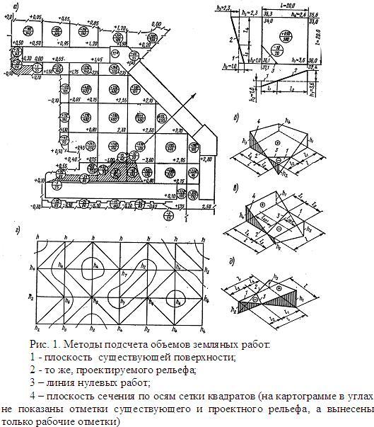 Методы подсчета объемов земляных работ