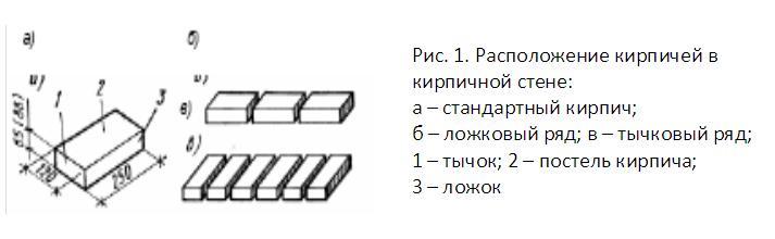Расположение кирпичей в кирпичной стене