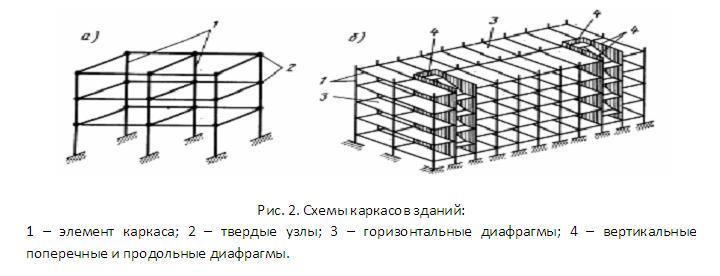 схемы каркасов зданий
