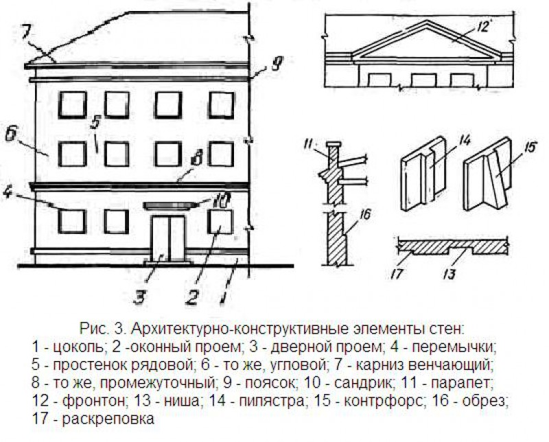 Архитектурно-конструктивные элементы стен