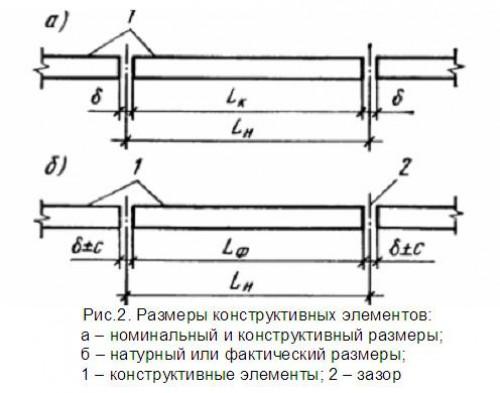 Размеры конструктивных элементов