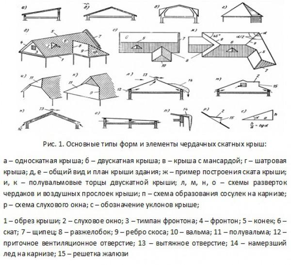 Основные типы форм и элементы чердачных скатных крыш