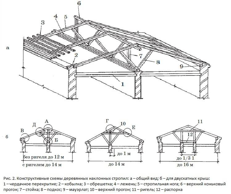 Конструктивные схемы деревянных наслонных стропил