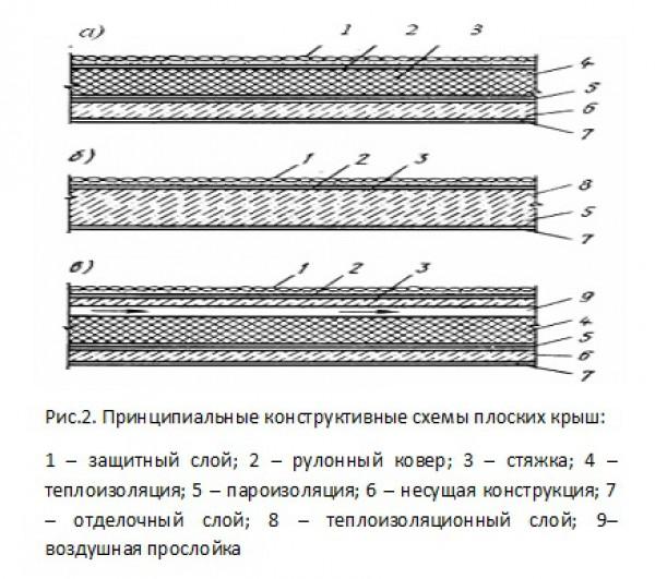 Принципиальные конструктивные схемы плоских крыш
