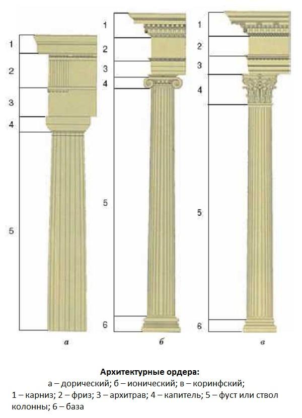 Классические архитектурные ордера